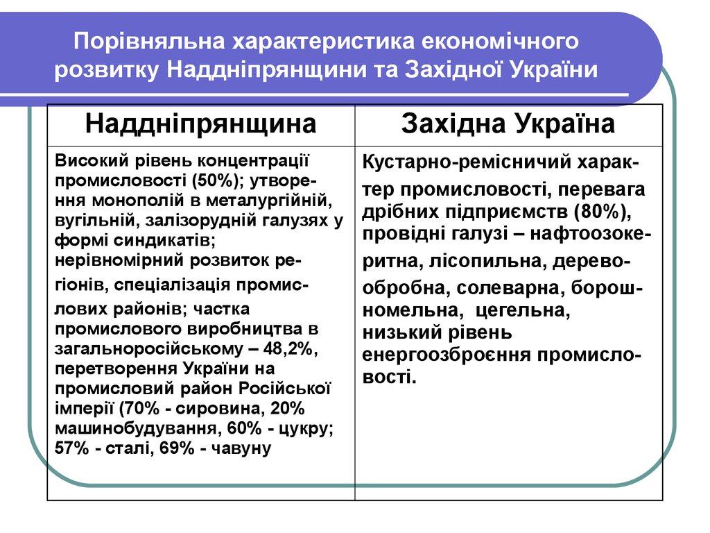 Тести. Західноукраїнські землі