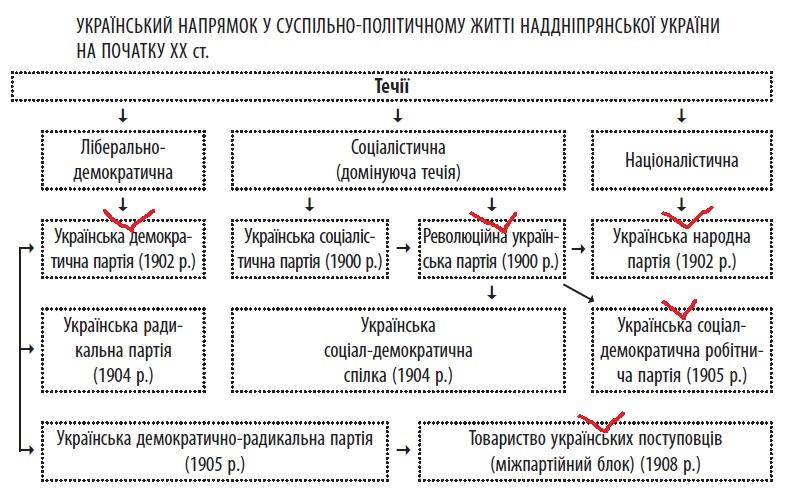 Суспільно-політичне життя Наддніпрянської України на початку ХХ ст.
